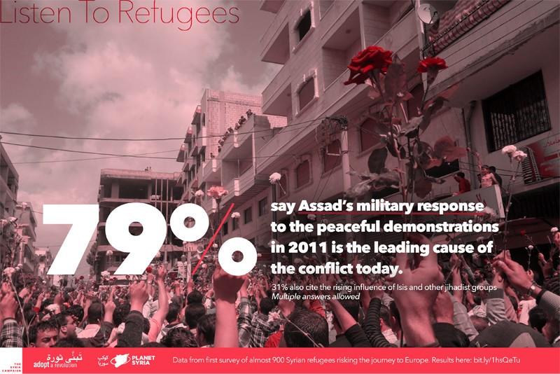La respuesta militar a las manifestaciones pacíficas de 2011 son el origen de la guerra