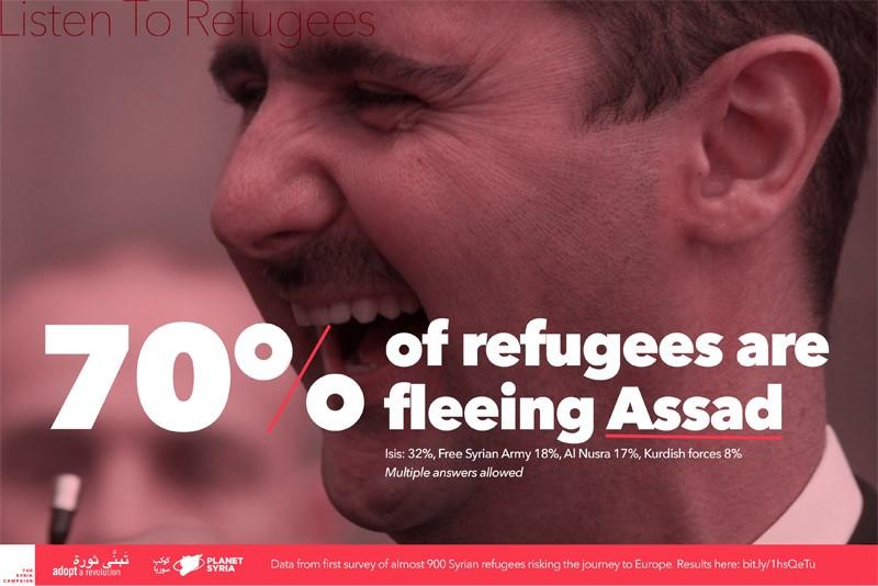El 70% de los sirios huyen de Bashar al-Assad